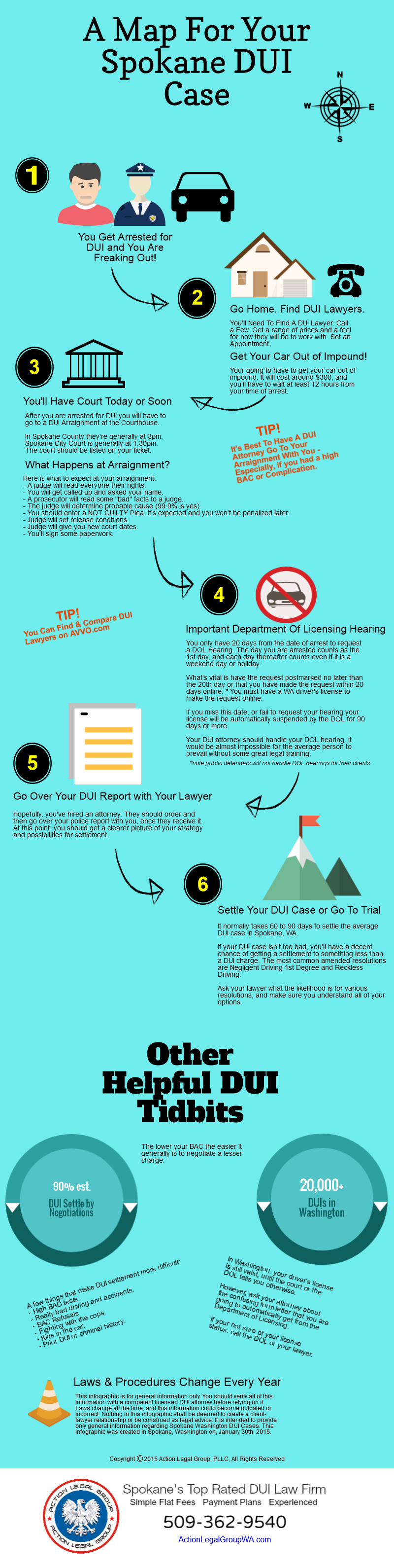 Spokane DUI Attorney Case Infographic